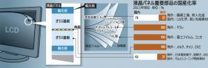 液晶パネル部品韓国企業占有率