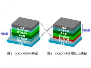 左が従来のOLED構造、右がiOLEDの構造