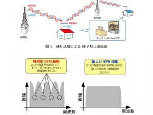 上の図がSFN送信のイメージ。送信側と受信側の双方で水平偏波用と垂直偏波用のアンテナを使用し、両方の偏波を同時に使用して伝送を行なう「偏波MIMO」技術を使用している。下図のように、2つの電波が弱め合うと、ビットの誤りが生じやすい周波数が発生する