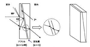 調光シートの基本原理