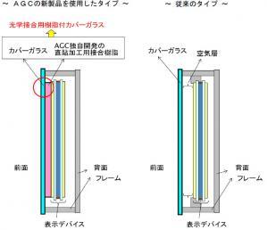 液晶ディスプレイの構造。従来のディスプレイには空気層がある(資料:旭硝子)