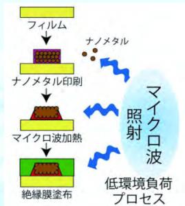 昭和電工 マイクロ波プロセス