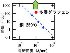 図3 250 ℃環境での電流密度耐性の評価試験