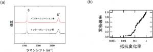 図4 (a)インターカレーション前後のラマンスペクトルの変化。Gバンドが高波数側に移動している。(b)インターカレーション後の抵抗変化率の累積確率分布。中央値は015。