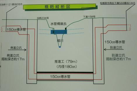 鳩川水管橋撤去工事概略縦断図