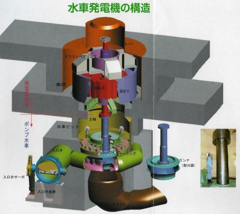 水車発電機の構造