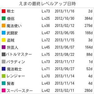 chartlvup20131118.png