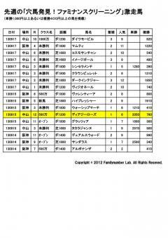20130914,15,17激走馬