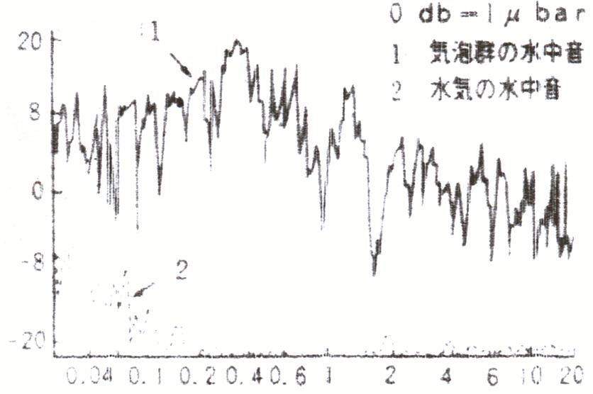 スペクトラムグラフ