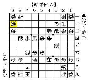 △6四角が最善の対抗策 結果図A