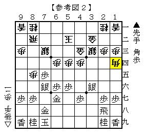 △6四角が最善の対抗策 参考図2