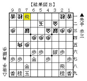 △6四角が最善の対抗策 結果図B