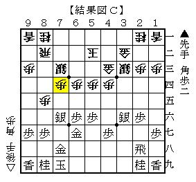 △6四角が最善の対抗策 結果図C