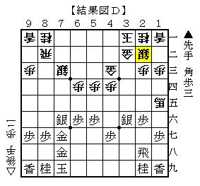 △6四角が最善の対抗策 結果図D