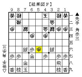 △6四角が最善の対抗策 結果図F