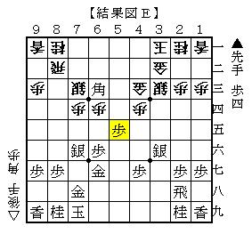 △6四角が最善の対抗策 結果図E