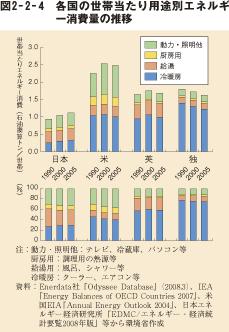 各国の世帯当たり用途別エネルギー消費量の推移