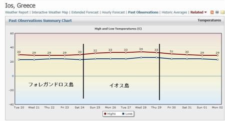 イオス島最高気温の変化