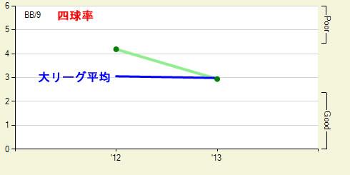 四球率2012-2013