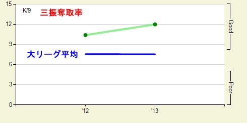 三振奪取率2012-2013