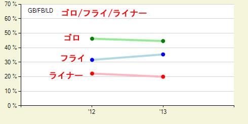 ゴロ・フライ・ライナー2012-2013
