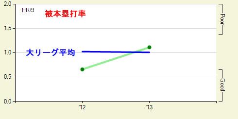 被本塁打率2012-2013