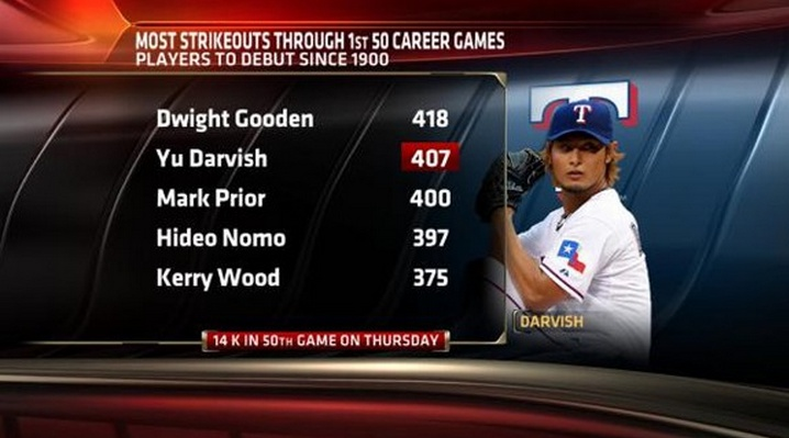 darvish strike outs through first career 50 games
