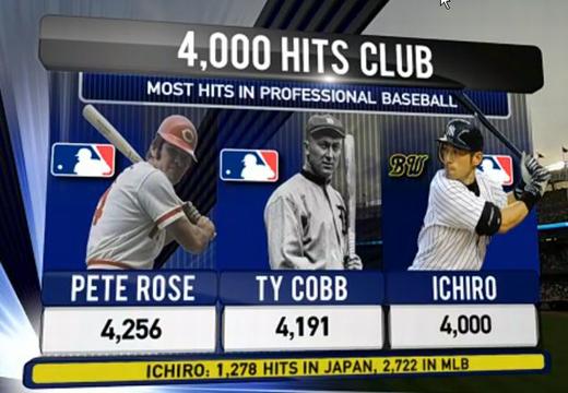ichiro joins 4000 hits club
