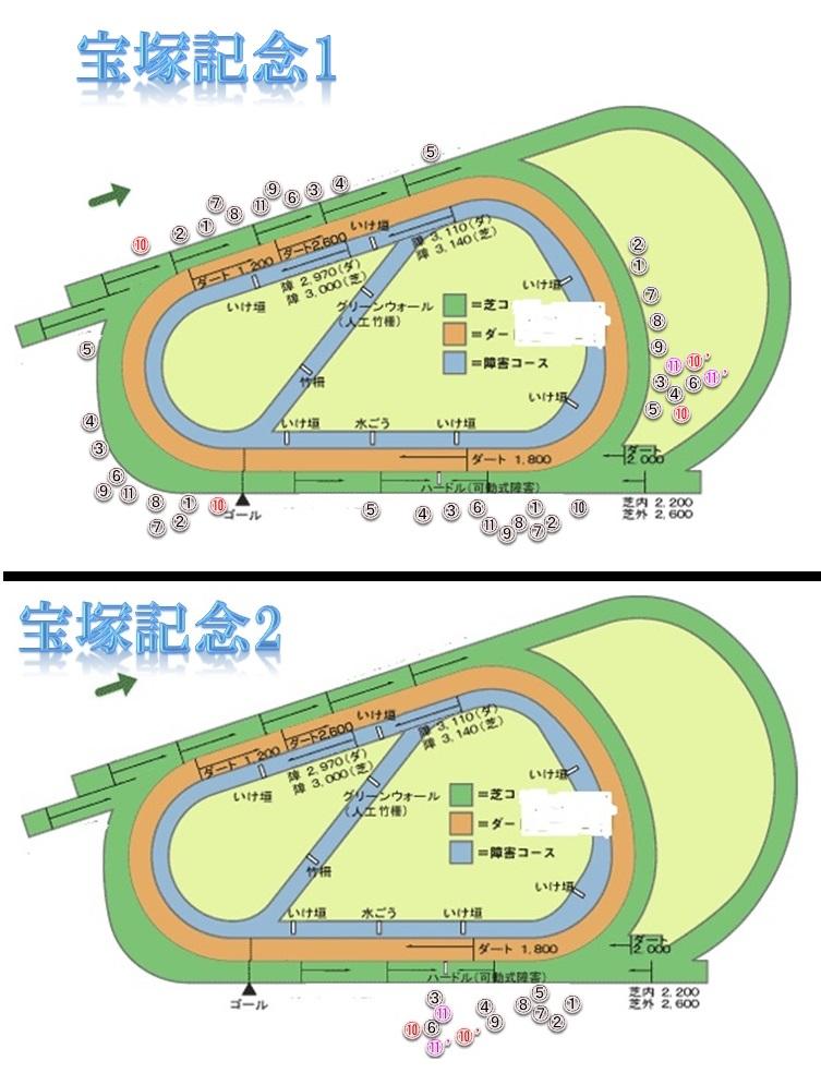 2013宝塚記念
