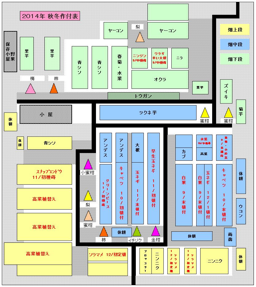 2014秋・冬 作付図