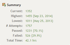 誤答率29.9%