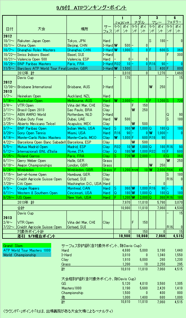 ATPランキング20130909