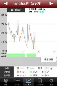 20130419体重管理2013年4月