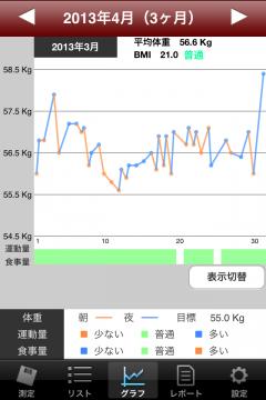 20130419体重管理2013年3月