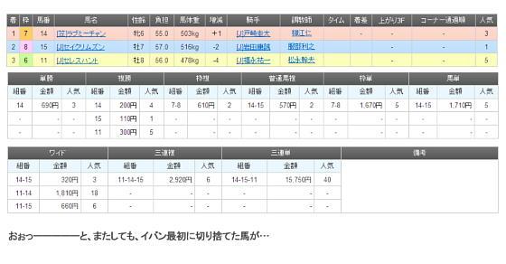 東京スプリントの結果