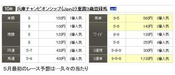 園田チャンピオン結果