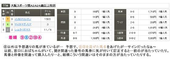 大阪スポーツ賞の結果