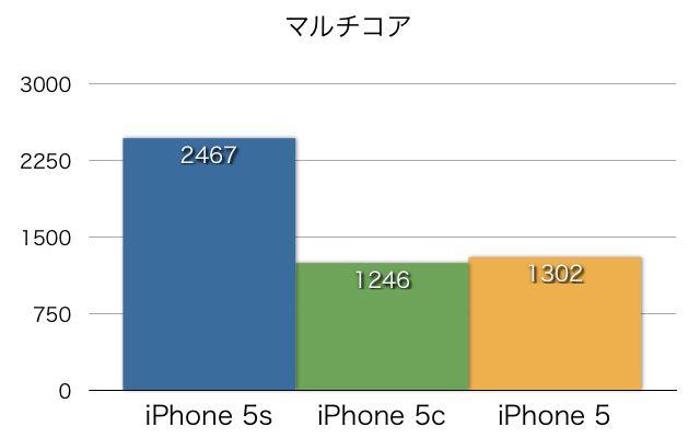 iPhone-5s5c5-Benchmark-Matome-02_2013100612124908b.jpg