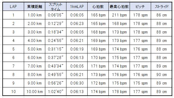練習記録20140208