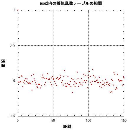 pso2内の擬似乱数の相関