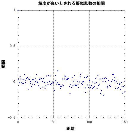 理想的な擬似乱数の相関