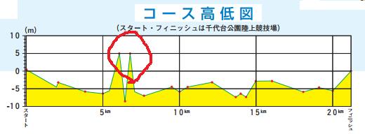 函館高低差