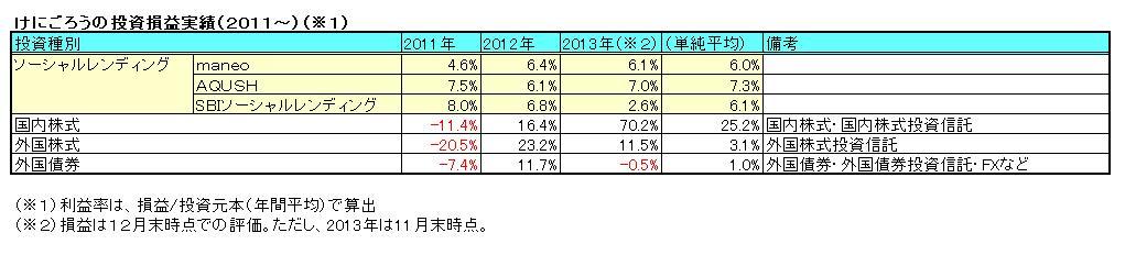 けにごろうの投資損益実績(2011~)