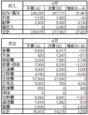 収支(2013.4)