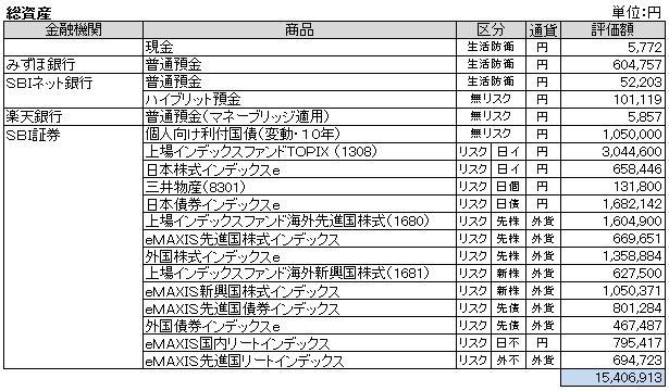 総資産(2013.4)