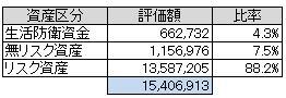 資産別(2013.4)