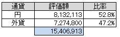通貨別(2013.4)
