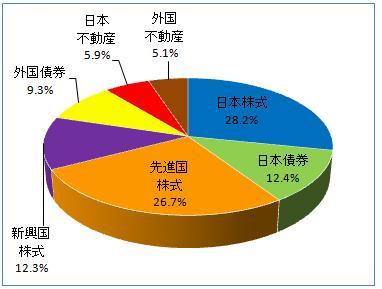 グラフ(2013.4)