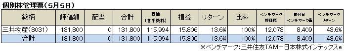 個別株管理票(2013.5.6)