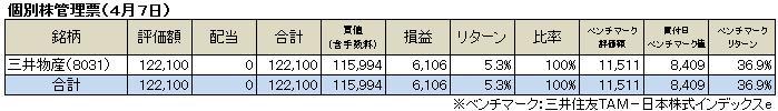 個別株管理票(2013.4.7)